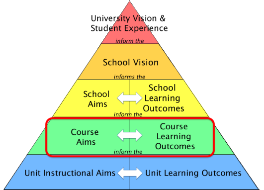 Alignment of Course Aims and Outcomes
