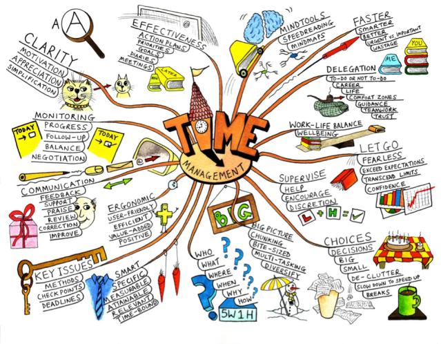 Create a mindmap