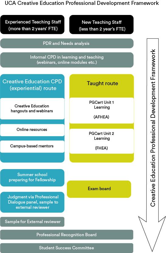st.uca-cpd-scheme[7]