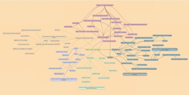 A mind map showing digital technology in creative practice.