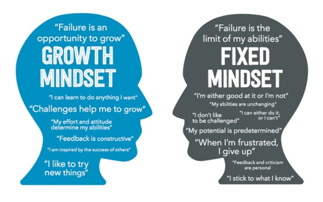 2 siluettes of heads facing each other with words inside about growth and fixed mindsets